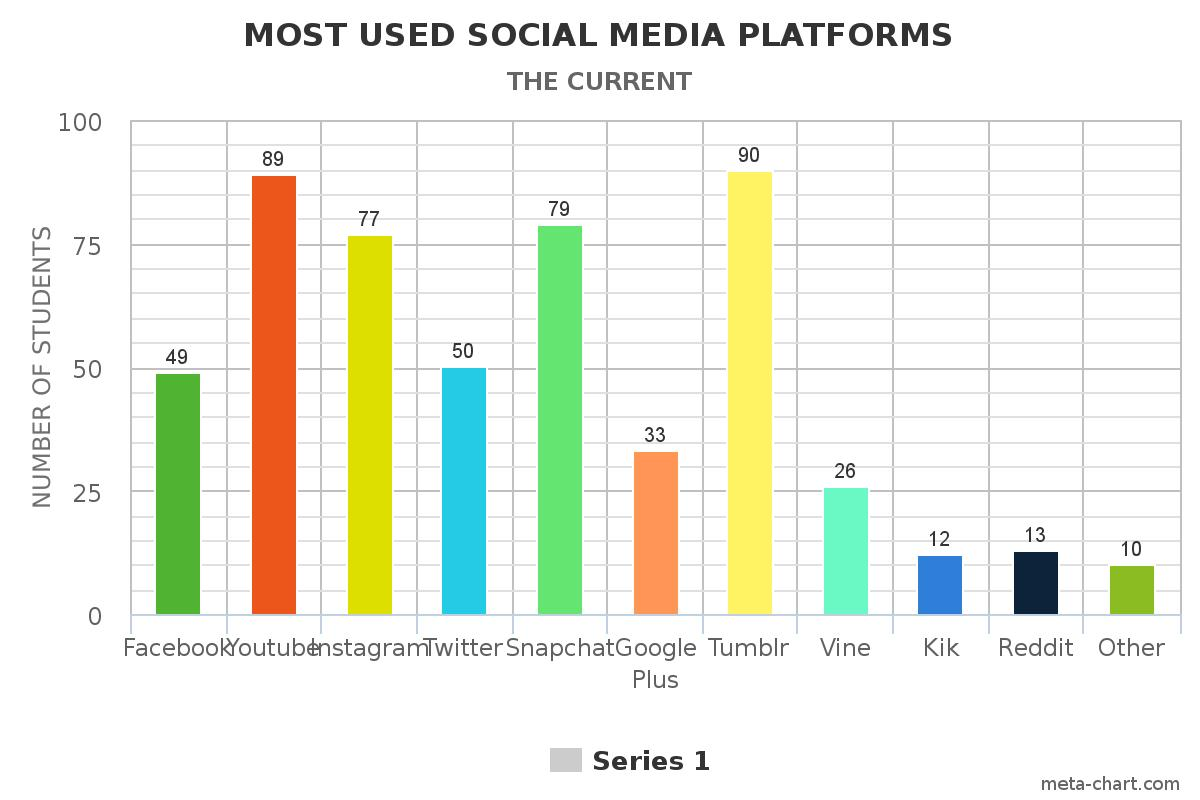 the current social media consumption hobbies interests and the list continues meta chart 1